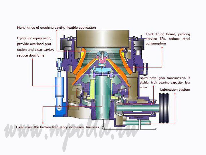 Дробилка конусная ксд в Магадан роторная зернодробилка чертежи двухкамерная